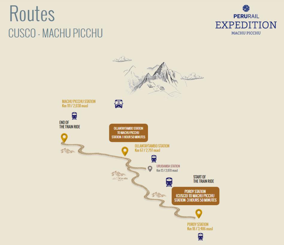 PeruRail Train Routes