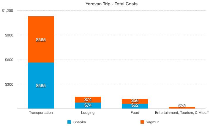 Total Yerevan Costs