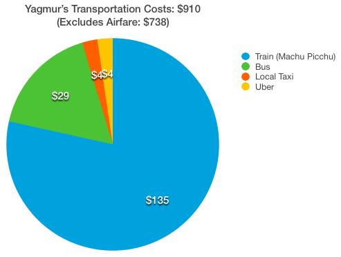 Yagmur Transportation Cost Peru