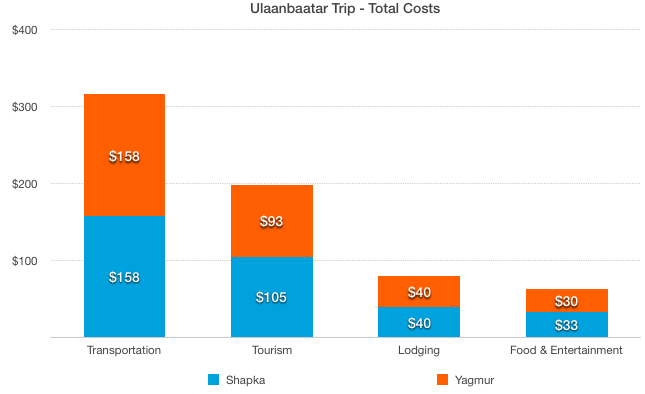 Total Costs Ulaanbaatar Trip